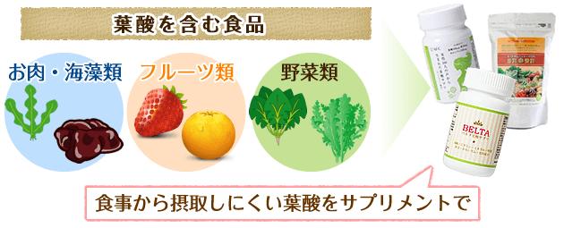 食事から摂取しにくい葉酸をサプリメントで