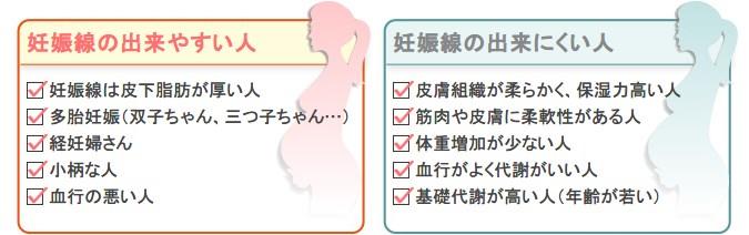 妊娠線ができやすい人・できにくい人