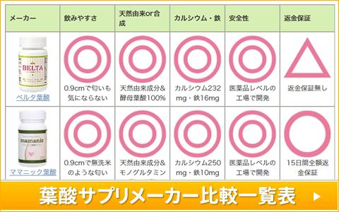 葉酸サプリメーカーの比較一覧表はこちら